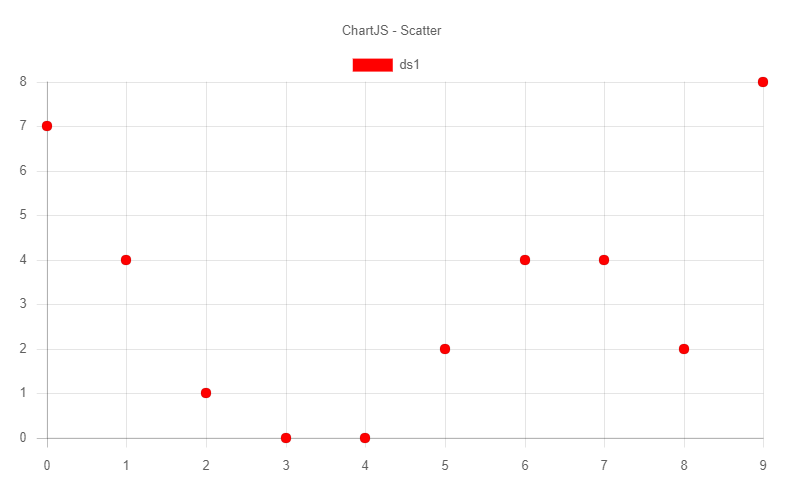 ChartJS SCatter Type – How to add DataSet – Wisej